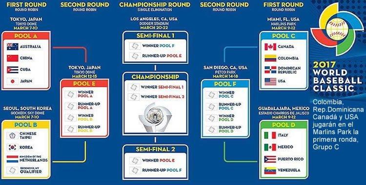Colombia estará en el Clásico Mundial de Béisbol en el 2017