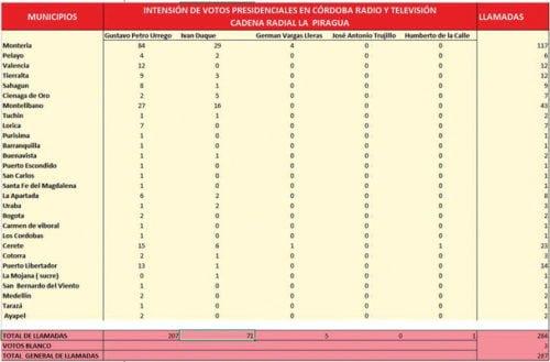 Así va la intención de voto presidencial en Córdoba: sondeo #3