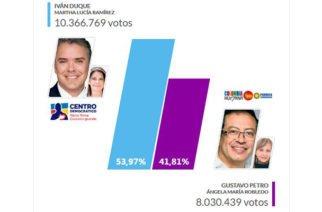 Duque ganó la presidencia con más de 10 millones de votos