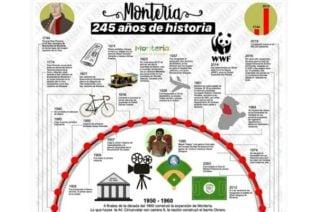245 años Montería: De terrenos bajos en la margen izquierda a una de las 10 ciudades más sostenibles del planeta