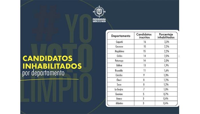 Inhabilitan nueve candidatos en Córdoba: Uno a la alcaldía, siete a los concejos y uno a edil