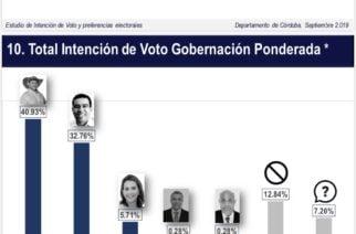 Encuesta de intención de voto da a Orlando Benítez 8 puntos de diferencia sobre Carlos Gómez