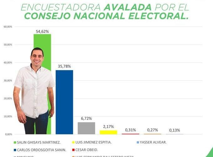 Nueva encuesta ratifica favoritismo de Salin Ghisays para la Alcaldía de Montería