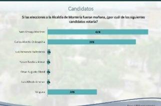 Con 41% de intención de votos, encuesta posiciona a Salin Ghisays como alcalde de Montería