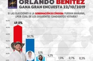 Última encuesta lo confirma: Orlando Benítez, el gobernador del pueblo